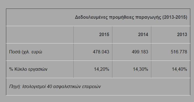 Πηγή πίνακα http://www.banksnews.gr/