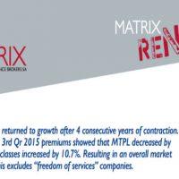 Matrix:Η Ελληνική αγορά του κλάδου ζημιών επέστρεψε στην ανάπτυξη μετά από 4 χρόνια συρρίκνωσης