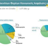 Παρέμβαση στο Ιστορικό Κέντρο της Αθήνας με αξιοποίηση 24 ακινήτων των ασφαλιστικών ταμείων