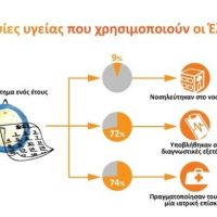 Τι έδειξε έρευνα της NN Hellas για την υγεία των Ελλήνων, υπηρεσίες και καθημερινές συνήθειες