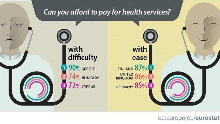 Στοιχεία σοκ: To 90% των Ελλήνων δεν έχει να πληρώσει για την υγεία του !